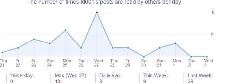 How many times ld001's posts are read daily
