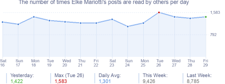 How many times Elke Mariotti's posts are read daily