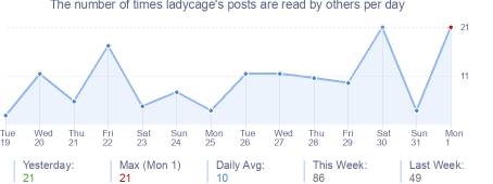How many times ladycage's posts are read daily