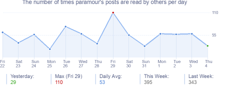 How many times paramour's posts are read daily