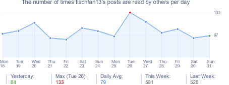 How many times fischfan13's posts are read daily