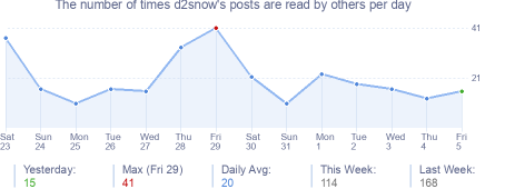 How many times d2snow's posts are read daily