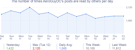 How many times AeroGuyDC's posts are read daily