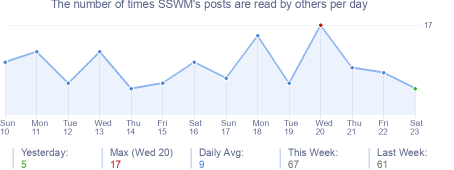 How many times SSWM's posts are read daily