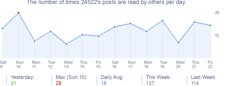 How many times 24522's posts are read daily