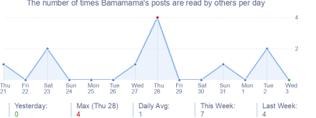 How many times Bamamama's posts are read daily
