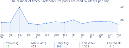 How many times Gretchen963's posts are read daily