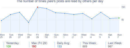 How many times joee's posts are read daily