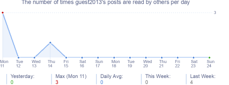 How many times guest2013's posts are read daily
