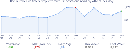 How many times projectmaximus's posts are read daily