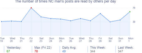 How many times NC man's posts are read daily
