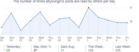 How many times atlyoungin's posts are read daily