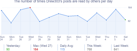 How many times Drew303's posts are read daily