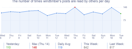 How many times windtimber's posts are read daily