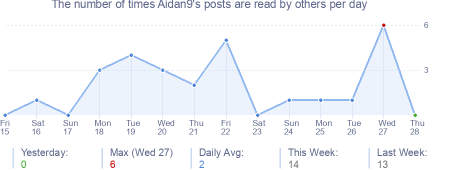 How many times Aidan9's posts are read daily