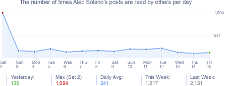 How many times Alec Solano's posts are read daily