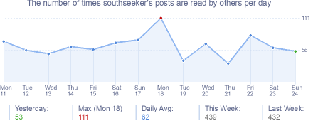How many times southseeker's posts are read daily
