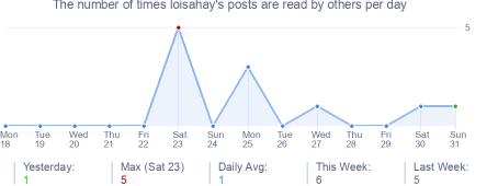 How many times loisahay's posts are read daily