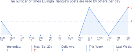 How many times LivingInTriangle's posts are read daily