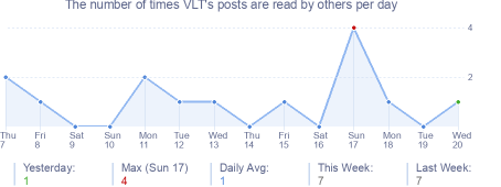 How many times VLT's posts are read daily