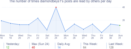 How many times diamondbeys1's posts are read daily