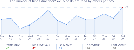 How many times American1476's posts are read daily