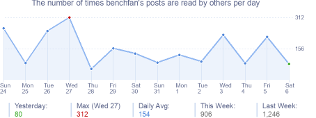 How many times benchfan's posts are read daily