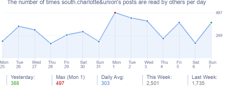 How many times south.charlotte&union's posts are read daily