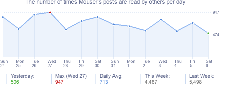 How many times Mouser's posts are read daily