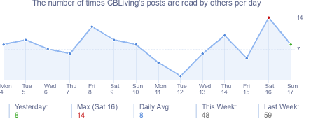 How many times CBLiving's posts are read daily
