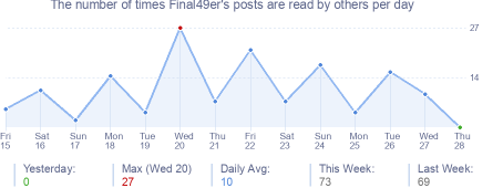 How many times Final49er's posts are read daily