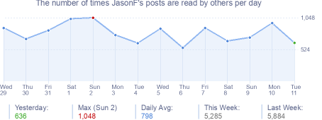 How many times JasonF's posts are read daily