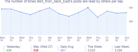 How many times Bert_from_back_East's posts are read daily