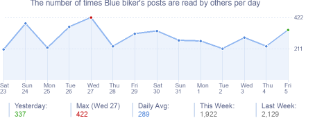 How many times Blue biker's posts are read daily