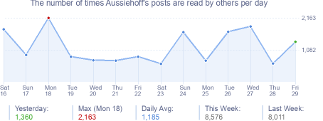 How many times Aussiehoff's posts are read daily