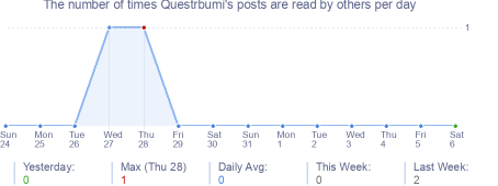 How many times Questrbumi's posts are read daily