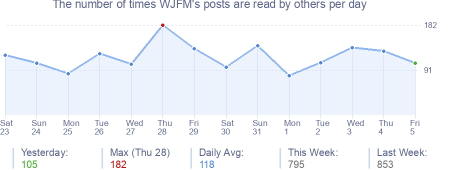 How many times WJFM's posts are read daily