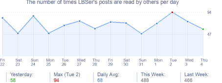 How many times LBSer's posts are read daily