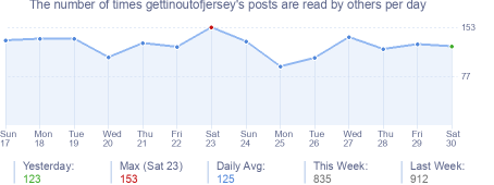 How many times gettinoutofjersey's posts are read daily
