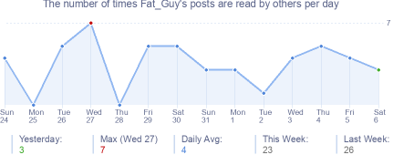 How many times Fat_Guy's posts are read daily