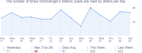 How many times Schrodinger's Kittens's posts are read daily