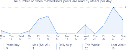 How many times maxredline's posts are read daily