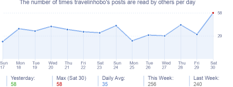 How many times travelinhobo's posts are read daily