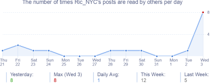 How many times Ric_NYC's posts are read daily