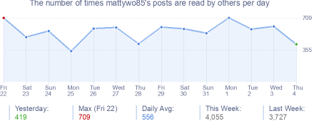 How many times mattywo85's posts are read daily