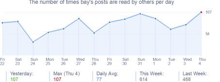 How many times bay's posts are read daily