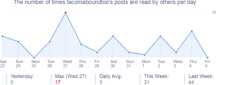 How many times tacomaboundtoo's posts are read daily