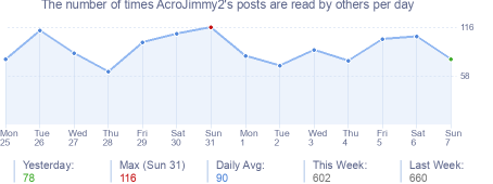 How many times AcroJimmy2's posts are read daily