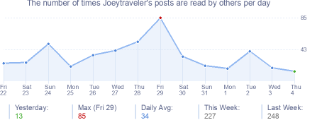 How many times Joeytraveler's posts are read daily