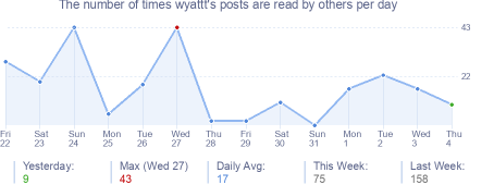 How many times wyattt's posts are read daily